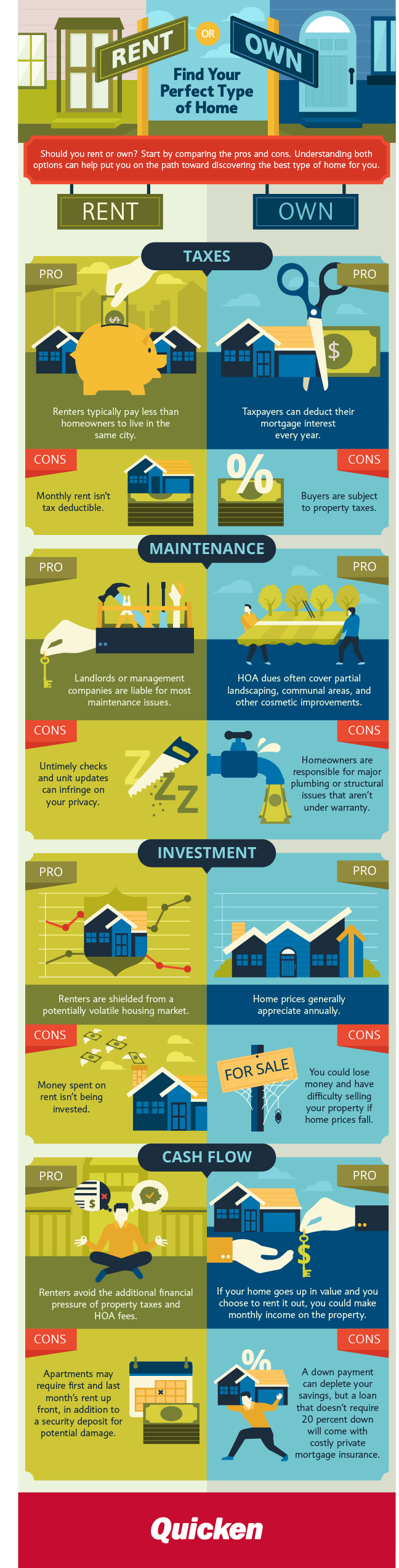 Rent or Own your Home [Infographic]