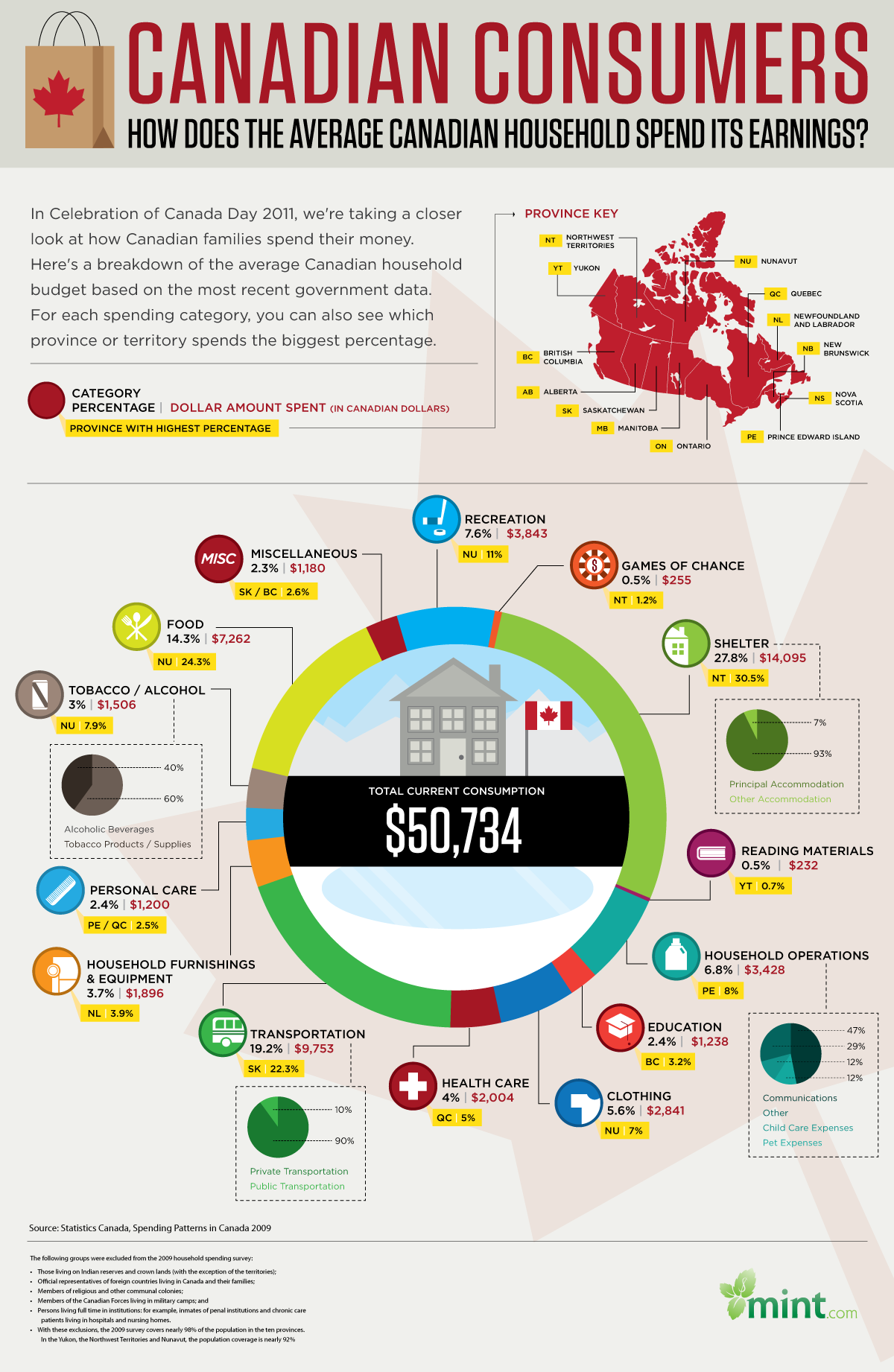 canadian-consumers-household-spending-infographic