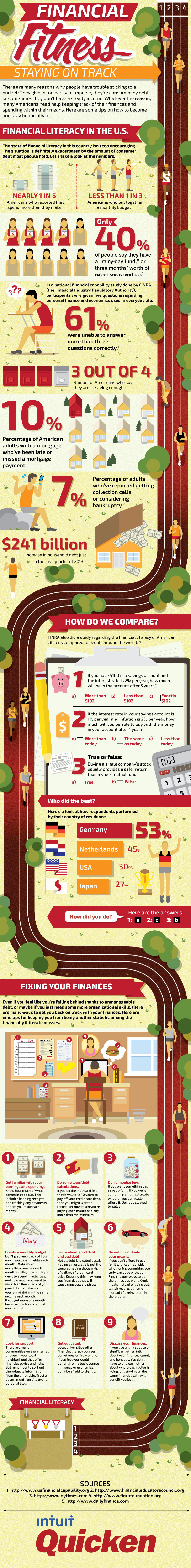 Financial Literacy in the U.S. [Infographic ]
