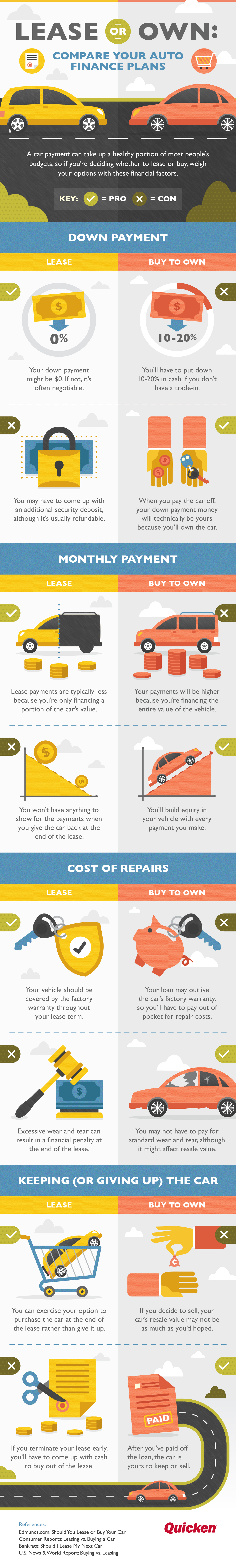 Lease or Own: Compare Your Auto Finance Plans [Infographic]