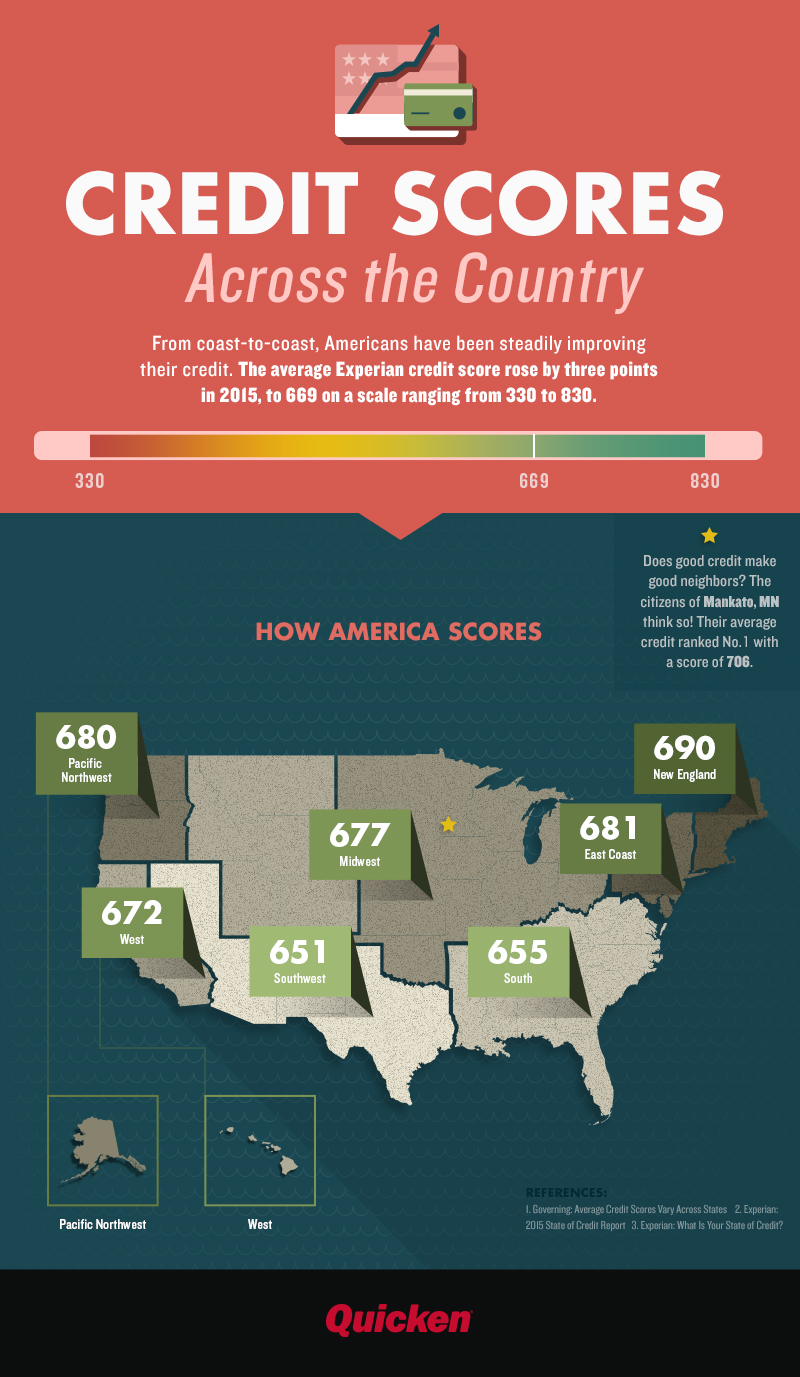 Credit Scores Across the Country [Infographic]