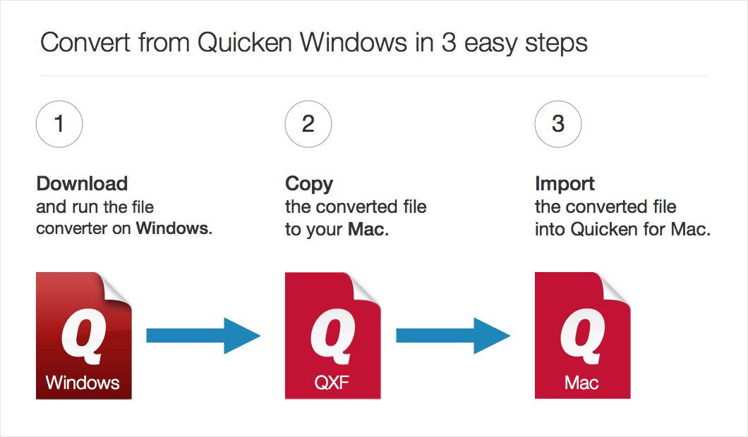 Quicken 2016 we've made it easier to convert files and upgrade