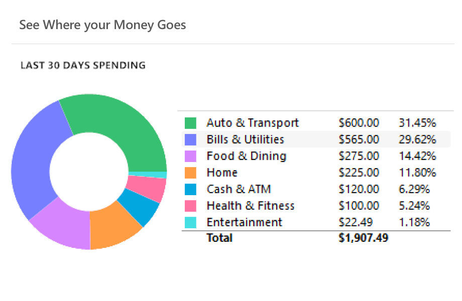 Spending Breakdown by Category & Percentage